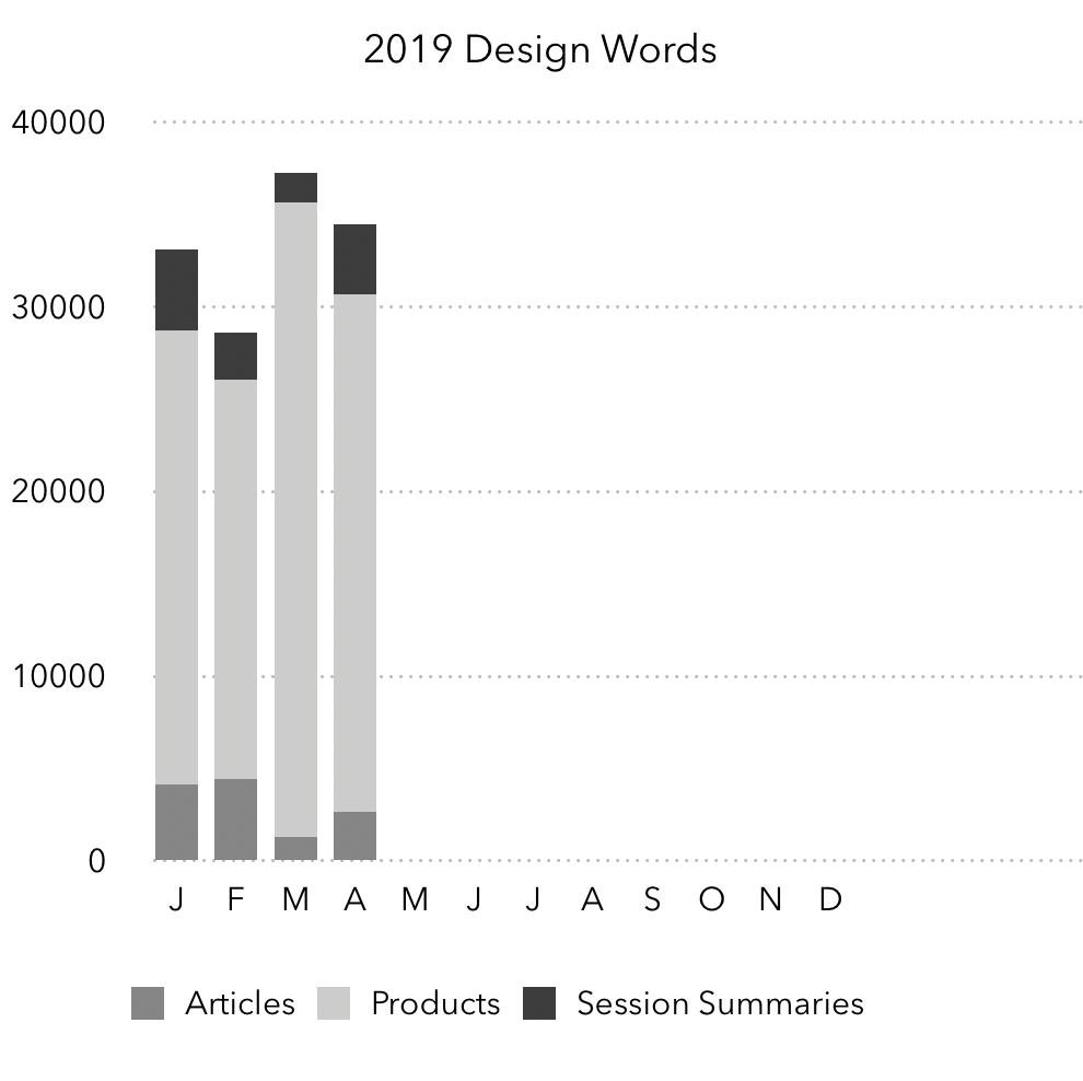 131,000 Design Word Challenge: April Update | Creighton Broadhurst